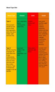 Blood Type Diet Chart 02