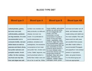 Blood Type Diet Chart 11