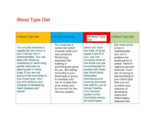 Blood Type Diet Chart 13
