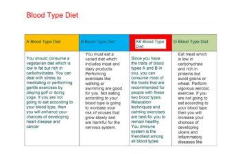 Blood Type Diet Chart 13