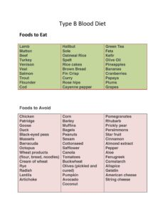 Blood Type Diet Chart 14