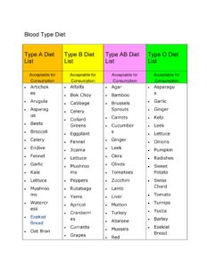 Blood Type Diet Chart 18