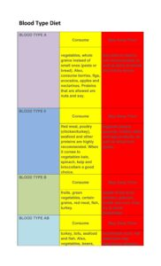 Blood Type Diet Chart 19