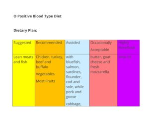 Blood Type Diet Chart 25