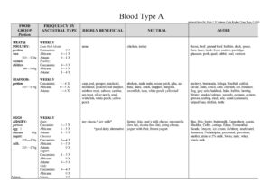 Blood Type Diet Chart 35