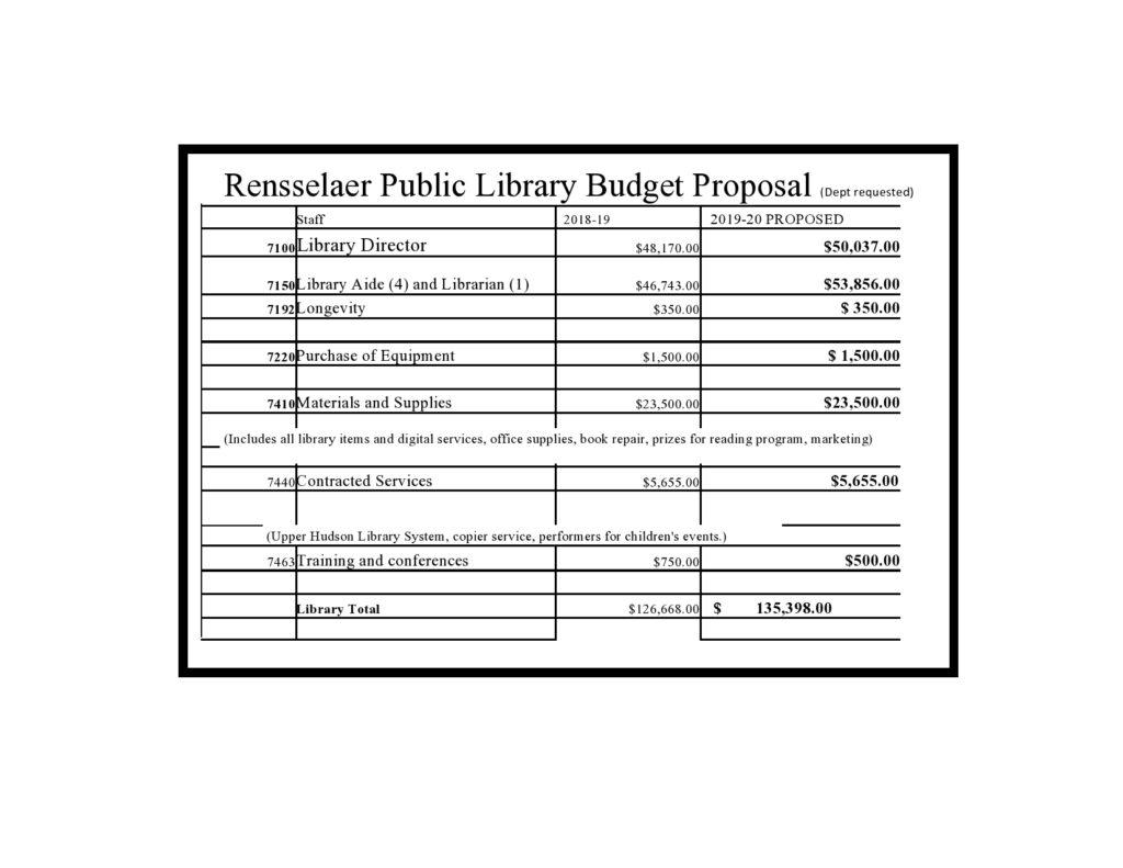 Budget Proposal 33