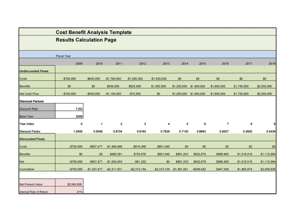 Cost Benefit Analysis Example 14