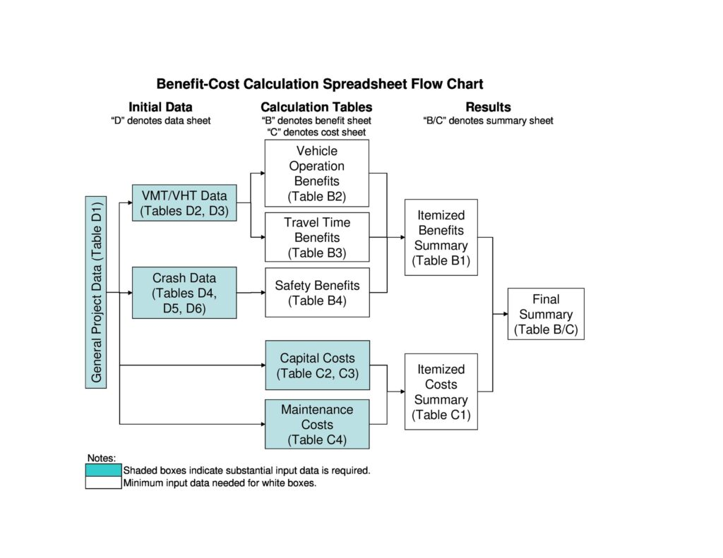 Cost Benefit Analysis Example 17