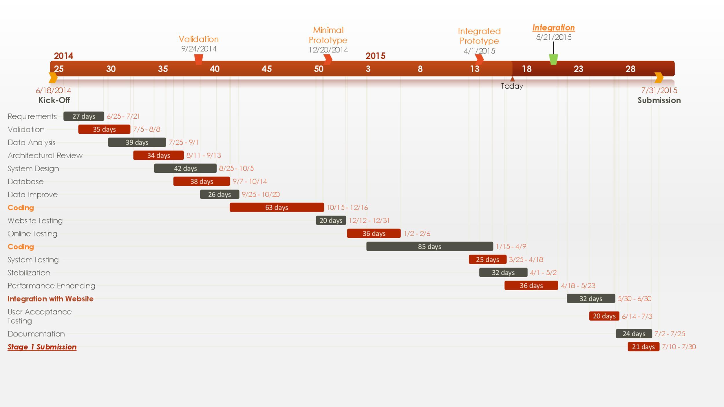 Pert Chart Template 16