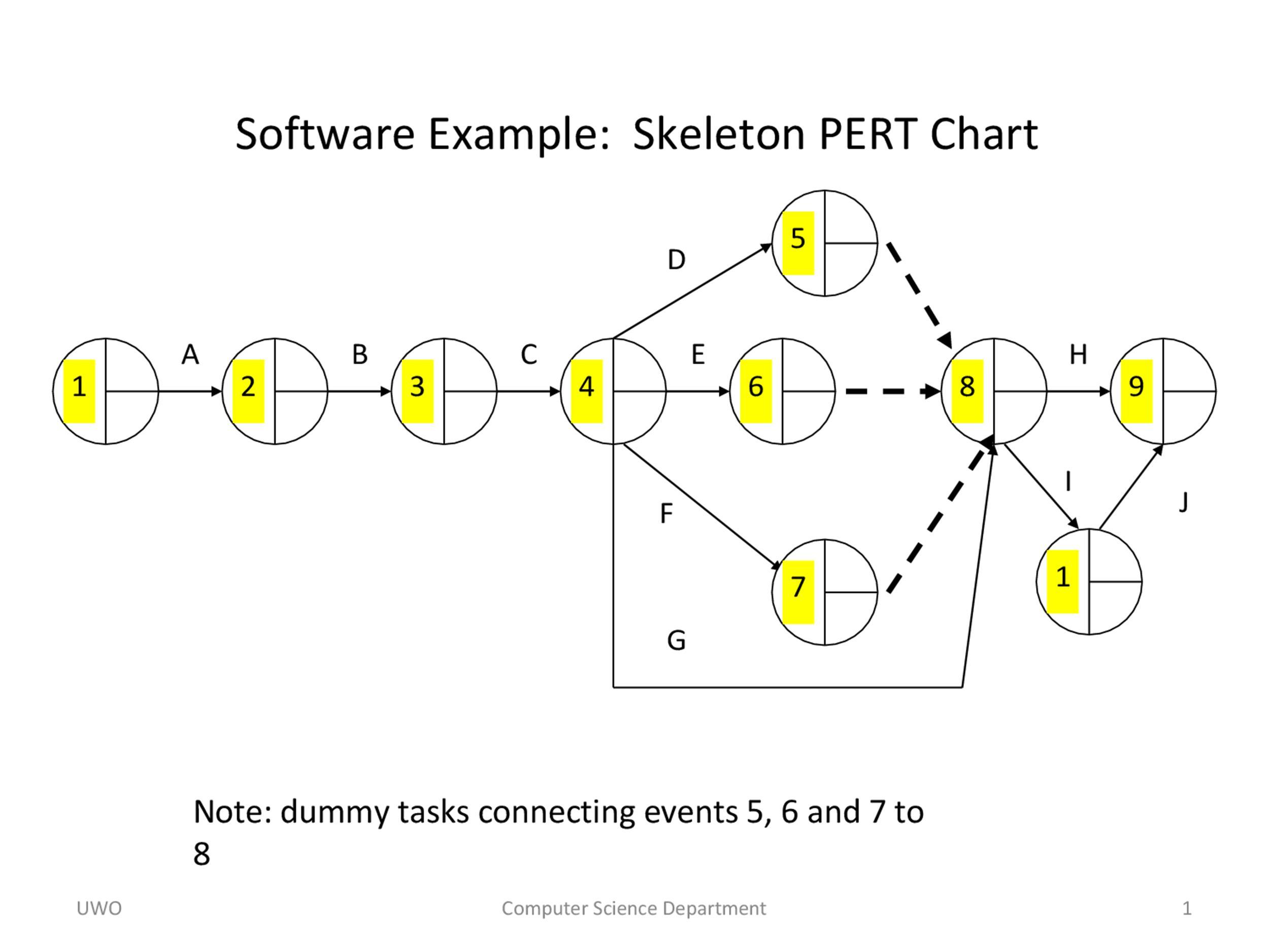 Pert Chart Template 20