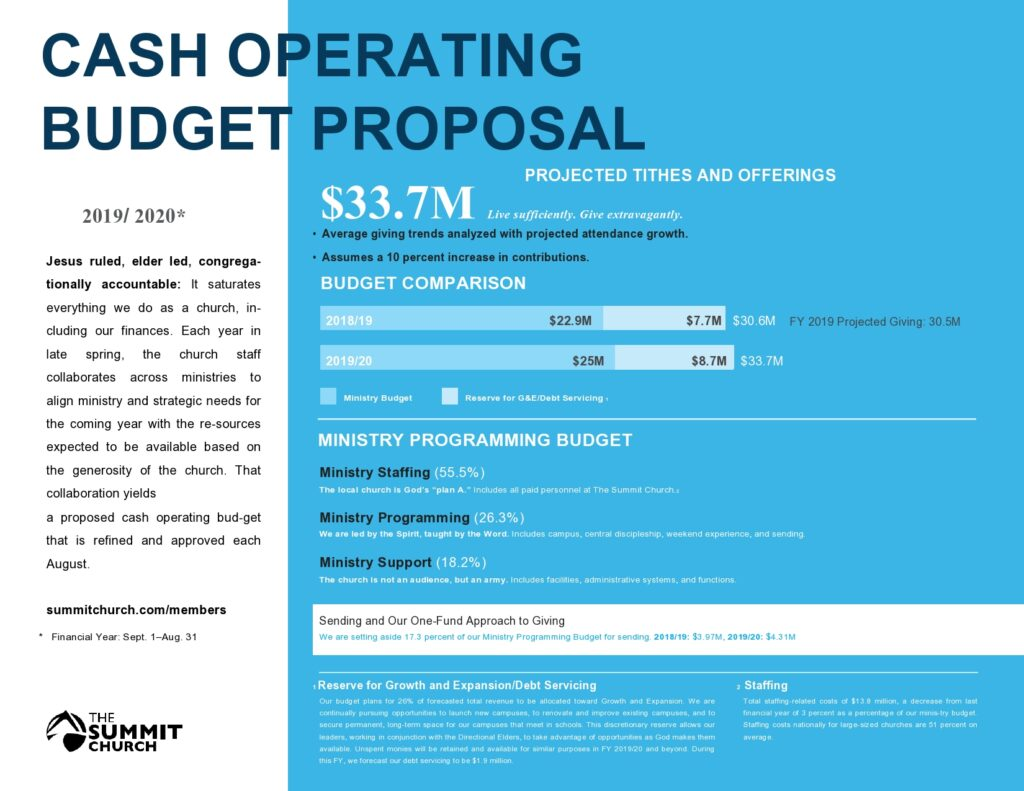 budget proposal template 32