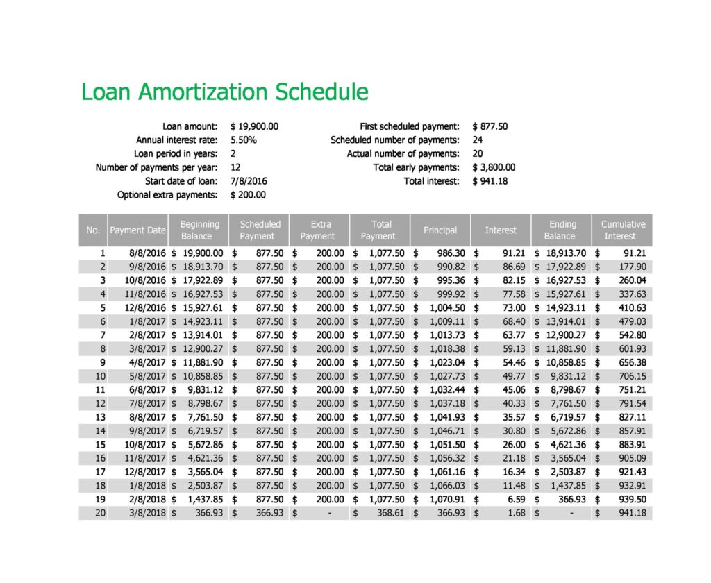 loan amortization schedule 09