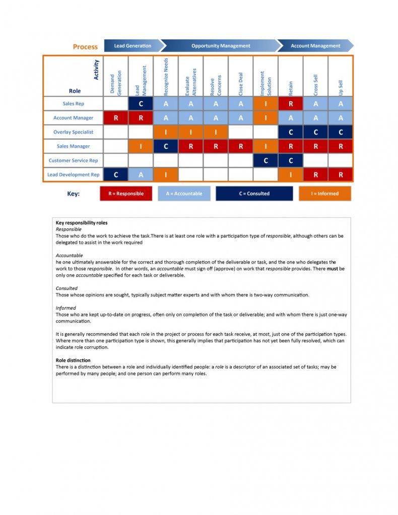 raci chart 08