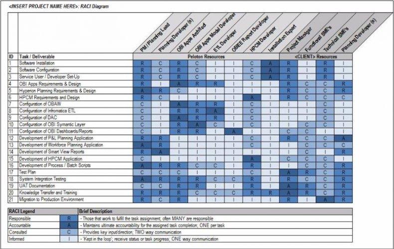 raci chart example 16