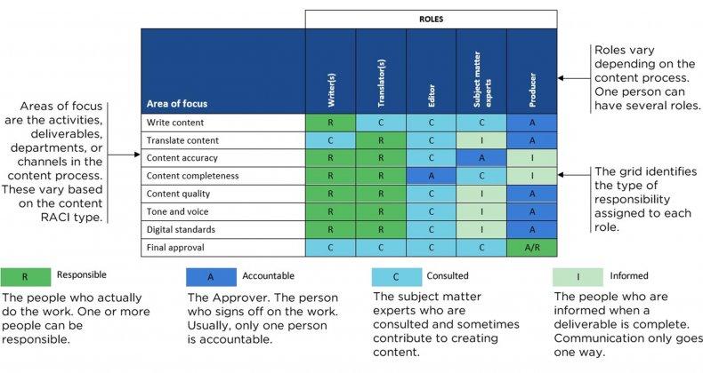 raci chart example 18