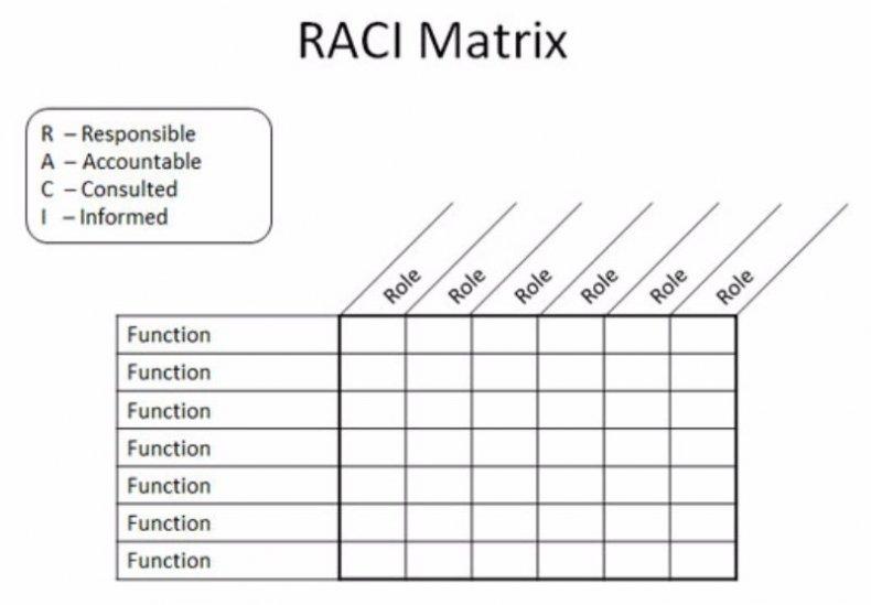 raci chart example 19