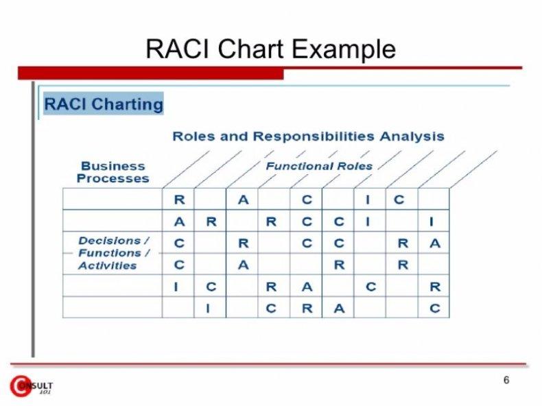 raci chart example 21