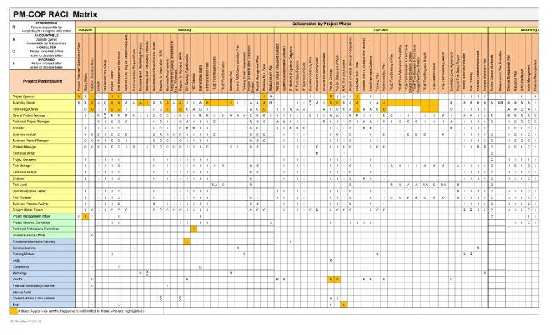 raci chart template 06
