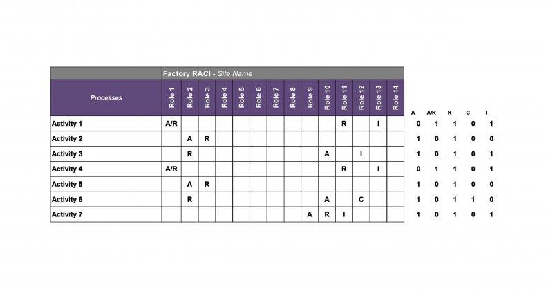 raci chart template 11