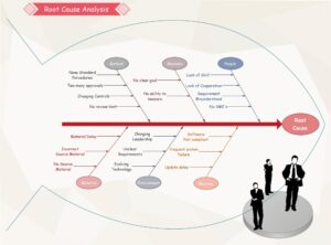 root cause analysis Fishbone 29