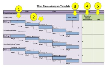 root cause analysis template 21
