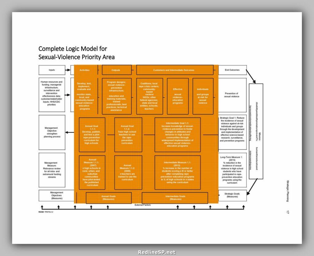 Logic Model Template 33